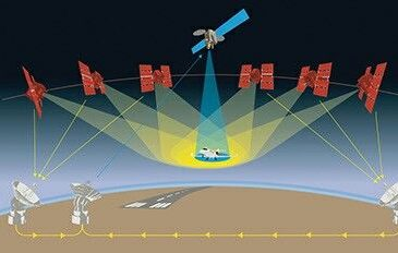 GNSS – GPS, GLONASS, Galileo